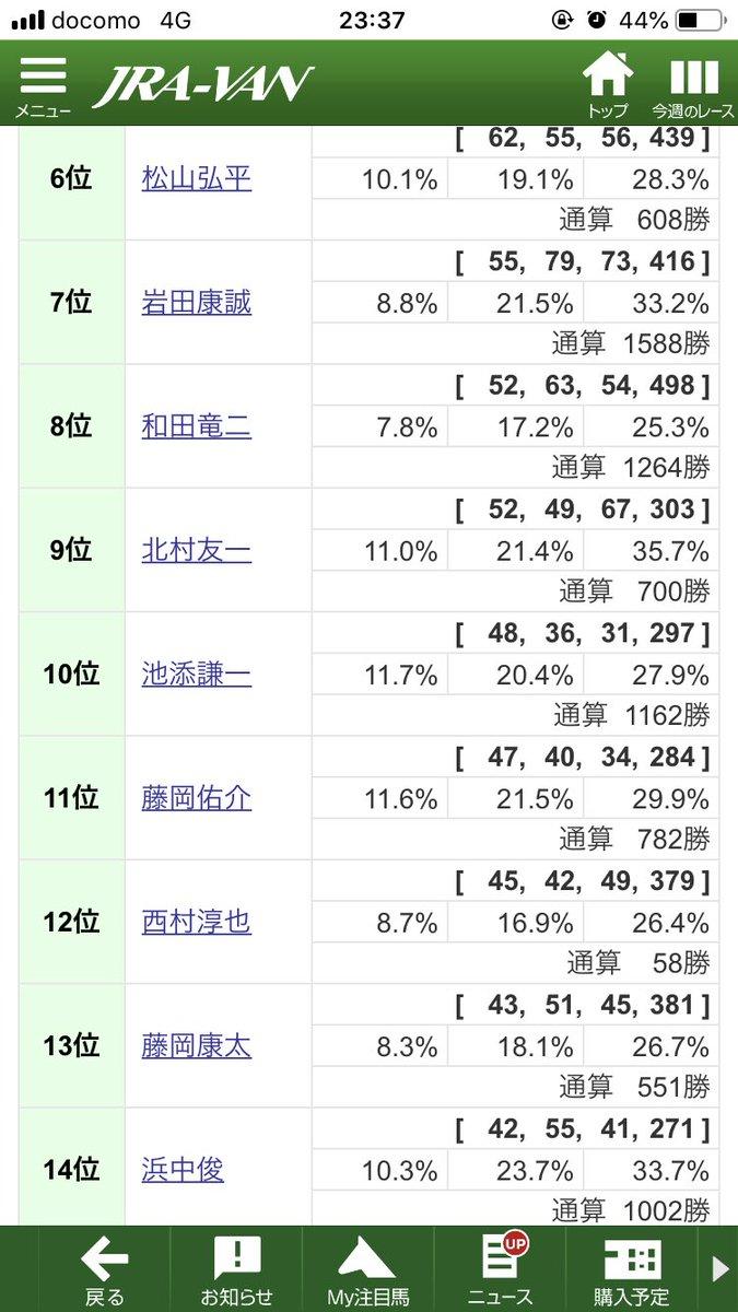 ニシノデイジー、関西リーディングのこの辺りの騎手で菊に乗り馬がいない騎手かね。 1〜5位は川田、ルメ、福永、武豊、デムで、多分何かしらいるよね🤔