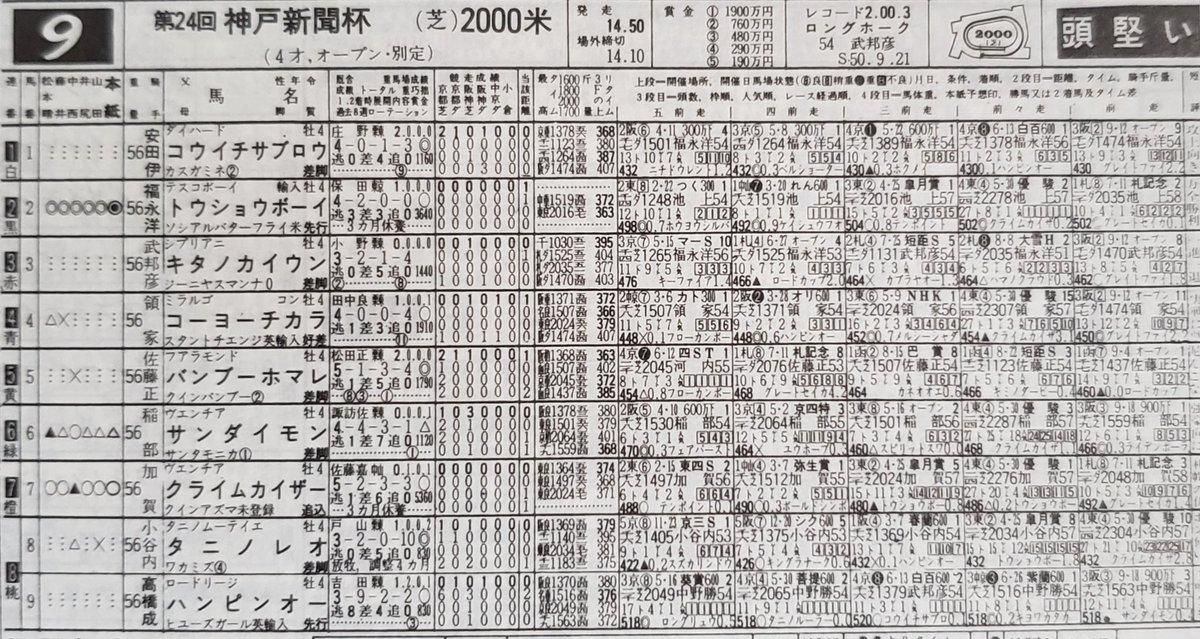 1976年の神戸新聞杯。ダービー、札幌記念と惜敗が続いたトウショウボーイでしたが、高速馬場で持ち前のスピードをフルに発揮、ダービー馬クライムカイザーに5馬身差をつける楽勝。また、勝ち時計の1分58秒9は従来の日本レコードを1秒短縮する、とてつもないタイムでした。  #昔の競馬 #神戸新聞杯