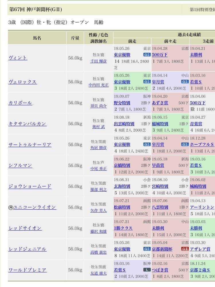 神戸新聞杯 3連複2頭軸流しか、単勝か馬単1点買いで買うレース。