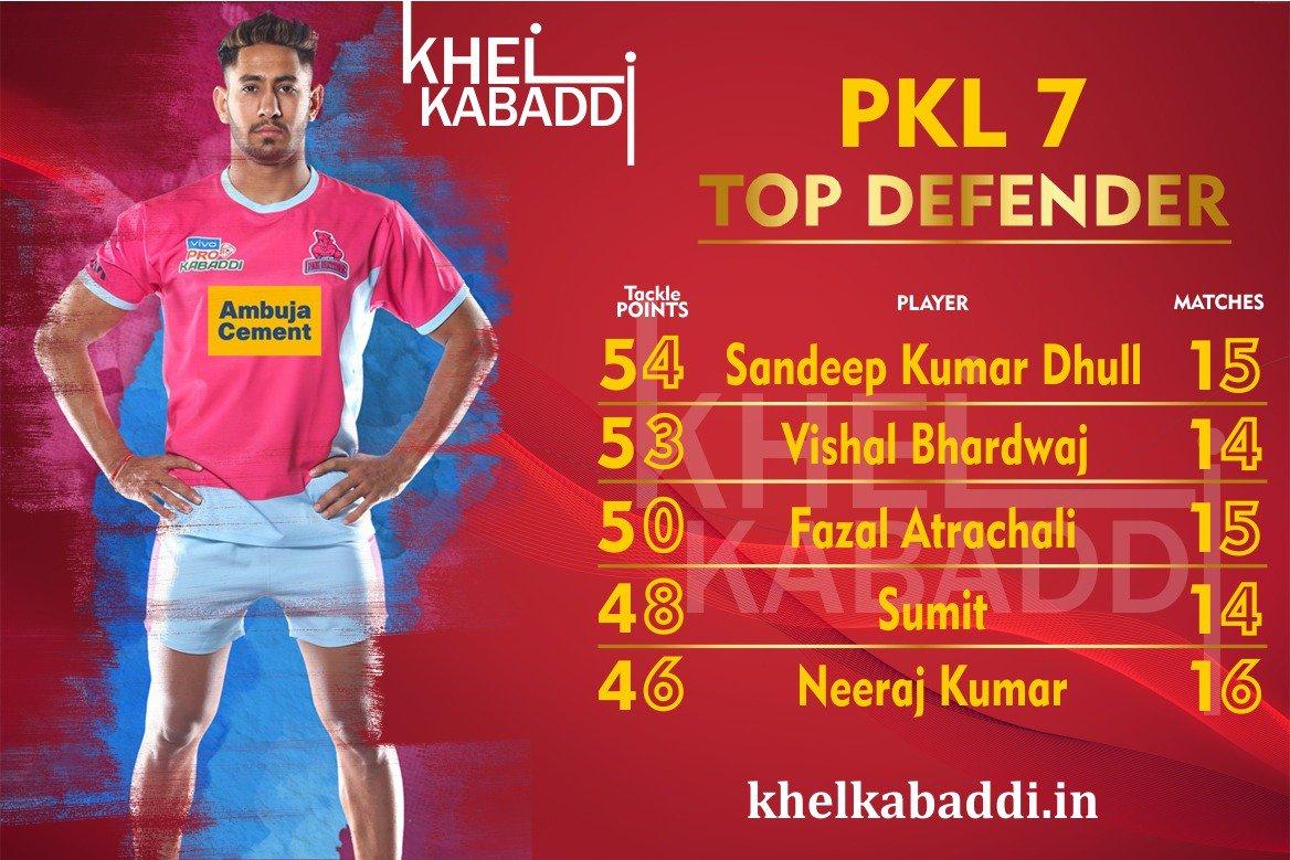 @ProKabaddi season 7 TOP DEFENDER  #SandeepDhull #VishalBhardwaj #FazelAtrachali #Sumit #NeerajKumar #ProKabaddi #KhelKabaddi #TopDefenders