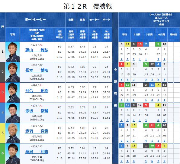 明日の優勝戦出場メンバーが決定!! 優勝に王手をかけたのは、地元の藤山選手です。今年初優勝、自身4回目の優勝なるか。河合選手は今年4回、赤坂選手は今年1回優勝しております。松本選手、赤羽選手、桑島選手は勝てば今年初優勝となります。 明日は岩田康誠騎手、高田潤騎手、松若風馬騎手が登場★
