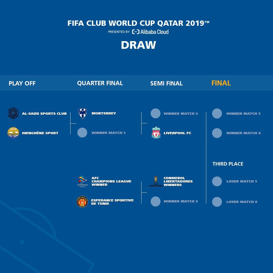 Le tableau de la Coupe du Monde des Clubs est connu !