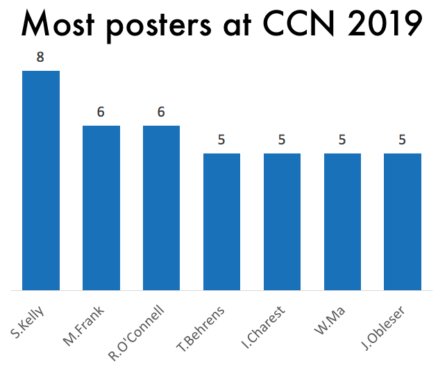 I thought it would be interesting to see who was at #CCN2019. Who was sending the most posters? Simon Kelly!