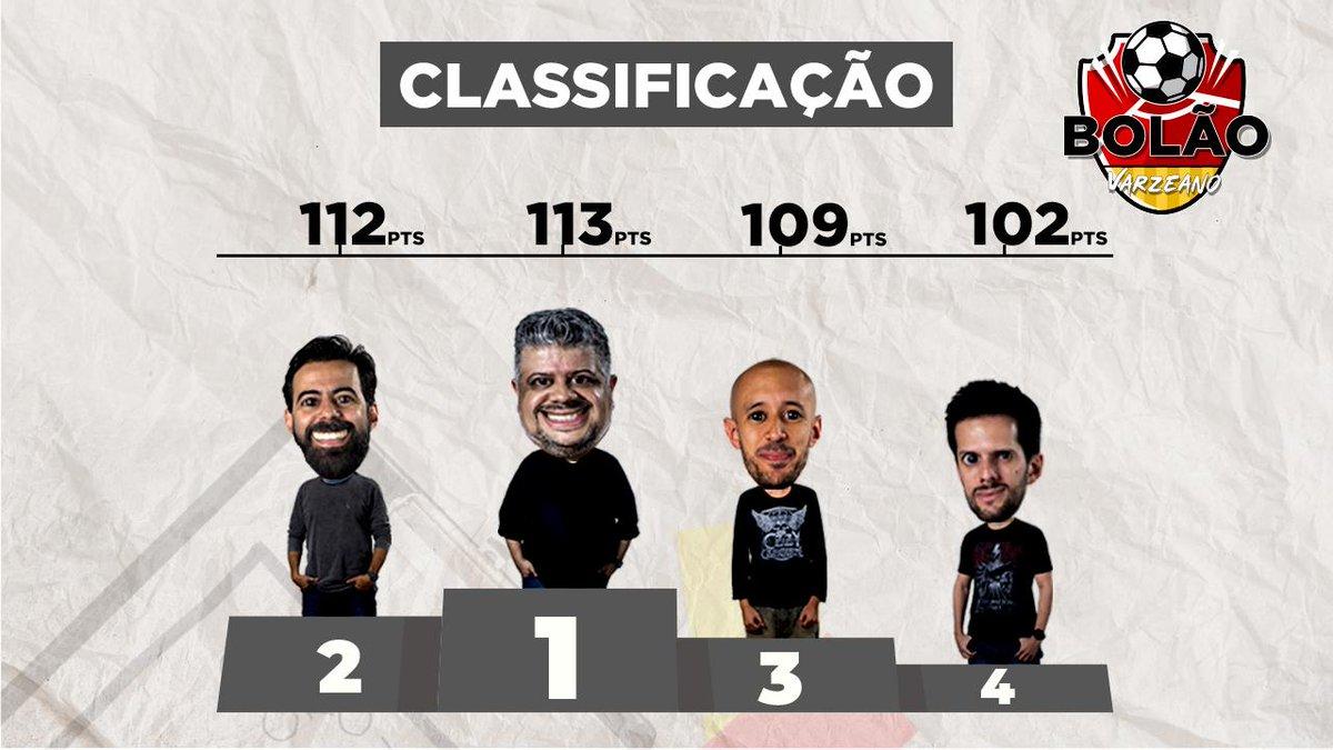 Radio 98fm On Twitter 98esportes O Primeiro Turno Do Campeonato Brasileiro Chegou Ao Fim E Confira A Classificacao Do Bolao Varzeano Apos Mais Uma Rodada O Hevertonfutebol Lidera Seguido Pelo Cjoficialcj