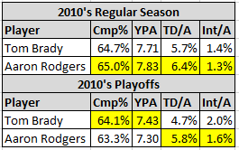 .@BillSimmons Per your request, I checked the stats for the decade.