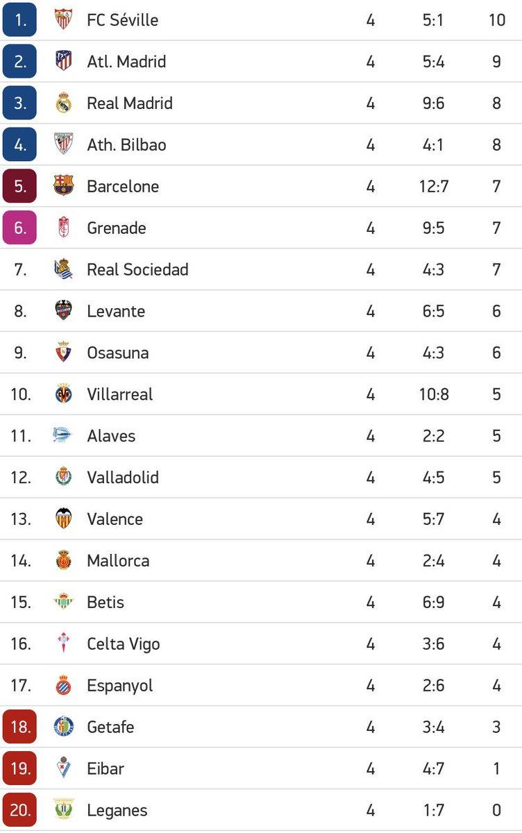 Le classement de la Liga à l'issue de cette 4e journée. Le Real Madrid est 3e avec deux points de retard sur le premier, et un point d'avance sur le Barca.