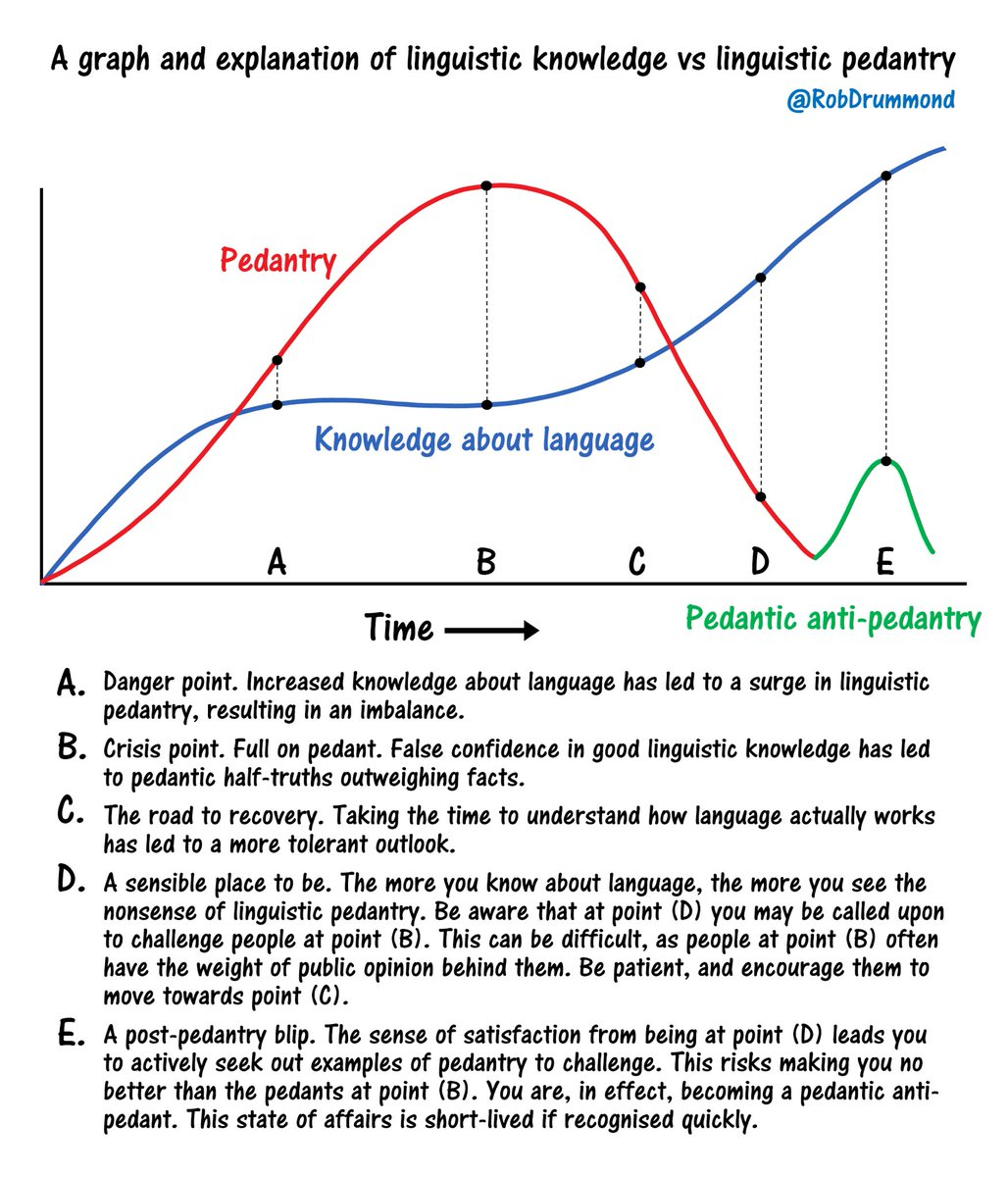 A graph and explanation of linguistic knowledge vs linguistic pedantry. *Updated* Sep 2019. #Pedantry #AntiPedantry #PedanticAntiPedantry