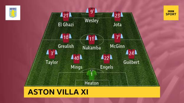 ⚽️ Team news ⚽️ Aston Villa make two changes from the 1-0 defeat by Crystal Palace before the international break.Build-up and live text commentary: http://bbc.in/2mhy2EJ#AVLWHU #AVFC #WHUFC #bbcfootball