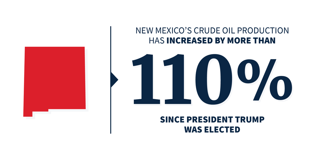 Oil production is up an incredible 110 percent—PLUS, New Mexicos entire mining and logging sector has seen a 40 percent increase in jobs since President Trump's election!