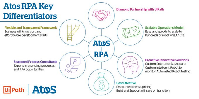 Atos and UiPath partner to bring their innovative Robotic Process Automation (RPA) solution to...