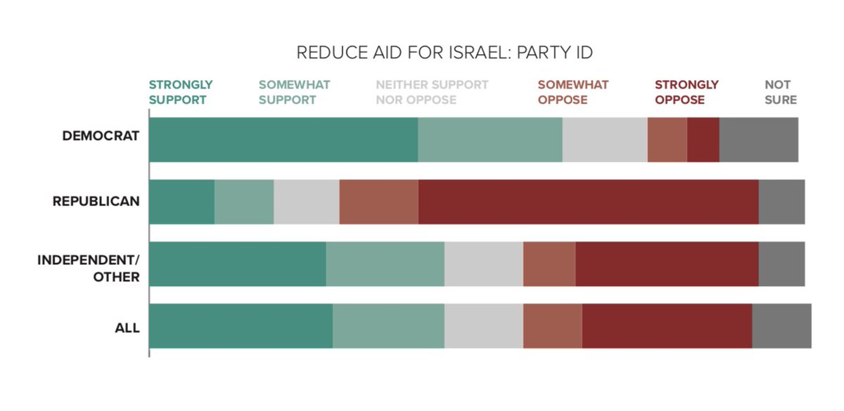 "This is a very significant finding considering few Democrats support this position:   ""64 percent of Democrats surveyed supported reducing aid to Israel based on violations of human rights, while 11 percent opposed it."" -@DataProgress  https://t.co/ytjTd3suah https://t.co/zrPpr6il6M"