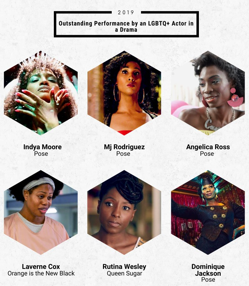 Your nominees for Outstanding Performance by an LGBTQ+ Actor in a Drama:  Indya Moore, #PoseFX  Mj Rodriguez, Pose Angelica Ross, Pose Laverne Cox, Orange is the New Black #OITNB  Rutina Wesley, #QueenSugar  Dominique Jackson, Pose  Voting ends TOMORROW: http://bit.ly/GayEmmys2019