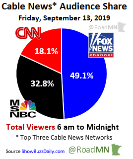 Cable News* Audience Share Friday, September 13, 2019 1⃣@FoxNews 49.1% 2⃣@MSNBC 32.8% 3⃣@CNN 18.1%