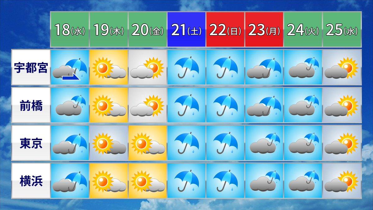 予報はまだまだ変わる可能性はあるんですが、今のところこんな感じです…。  #DPZ 『秋雨前線ウロウロ 秋分の日の3連休から雨の日多く?』~半月天気予報