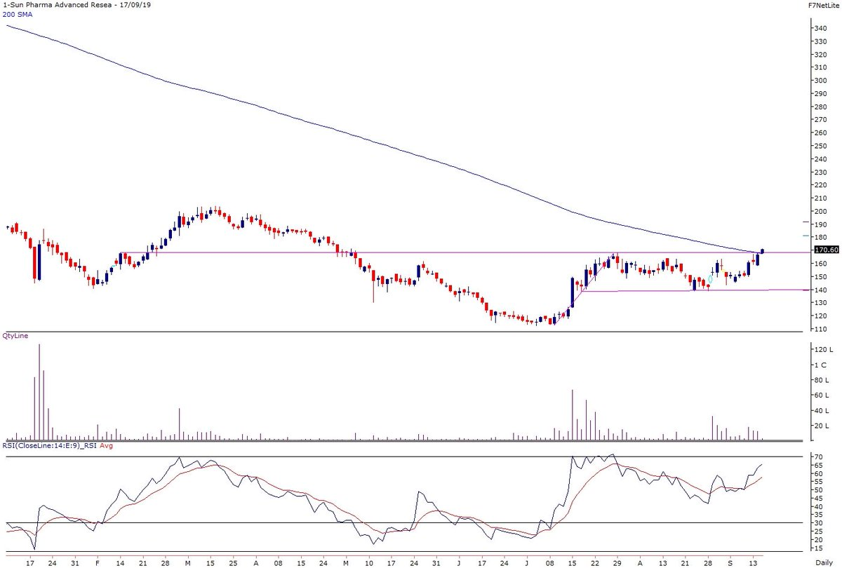 Sun Pharma Advanced Research Company Ltd Sparc