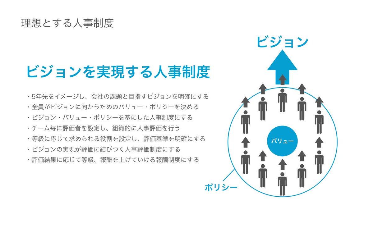 人事制度の資料を公開しました! ビジョンに向かって会社とともに成長するための人事制度です。・会社が大切にしている5つのバリューと5つのポリシー・役割に応じた評価の仕組み・株式を直接持てるオーナーシップ制度