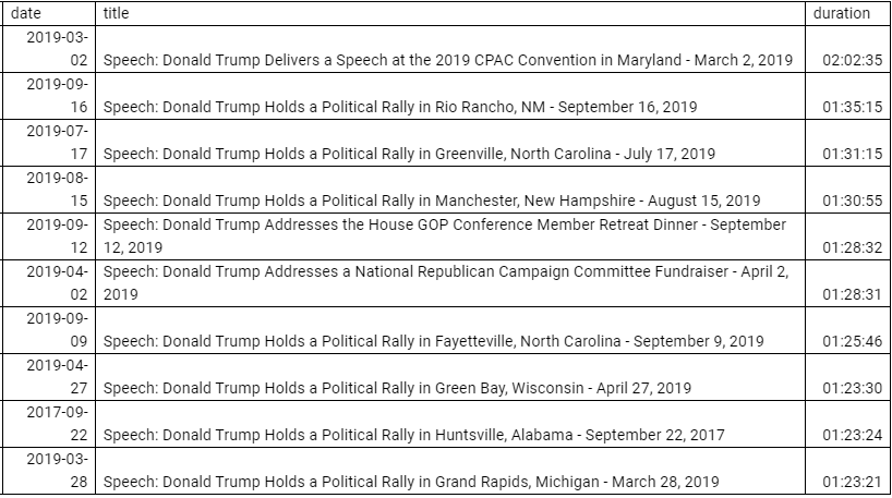 Per data from Bill Frischling of the indispensable Trump-tracking website @FactbaseFeed, tonight's 95-minute speech was the second-longest of Trump's presidency, behind only the CPAC epic. #2, #3, #4 and #5 have come in the last two months, 9 of the top 10 this year. https://t.co/AUye59ypOJ
