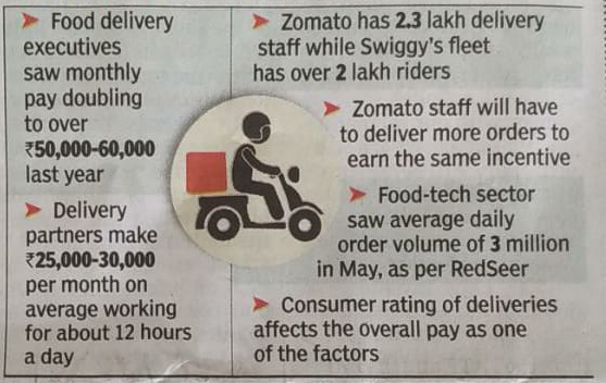 Swiggy & Zomato employs 4.3 lakh delivery partners who earns 25-30k monthly by delivering 3 million orders daily