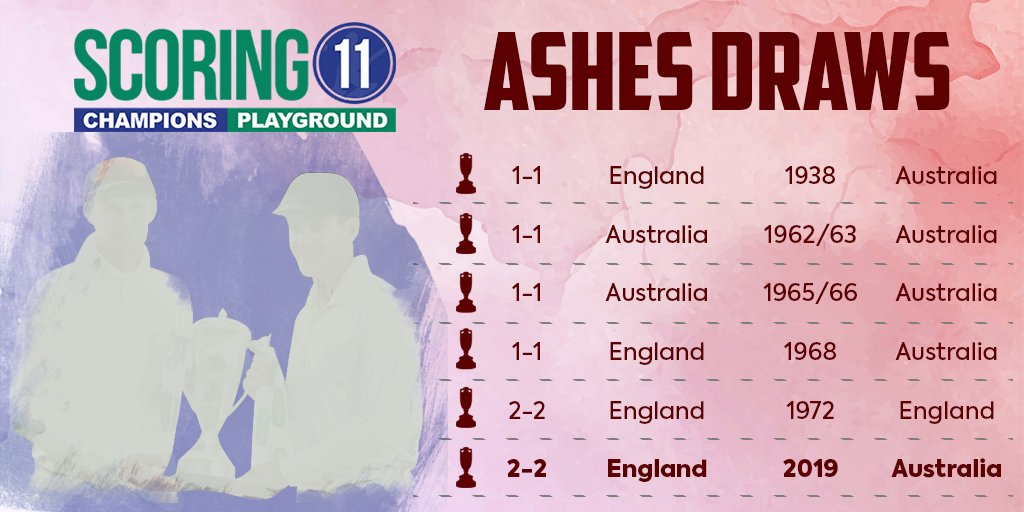 This is just the 6th draw in 71 series of #Ashes history.#Australia retain the Ashes urn but #England managed to level the series.Who was the Ashes' hero  for you?#theashes #ashes19 #ENGvsAUS #weareengland #cmonaussie  #australiacricket #stevesmith #benstokes #joeroot