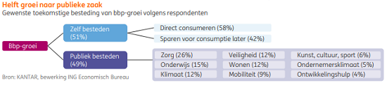 """test Twitter Media - Nederlanders willen de helft van de economische groei besteden aan dingen waar iedereen iets aan heeft, met voorop #zorg en #onderwijs. Lees meer in #ING studie """"De groei die we willen"""": https://t.co/G6pRCu1qLK #prinsjesdag2019 #Miljoenennota https://t.co/5kZDJMbxm7"""