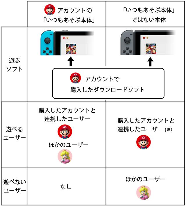 複数 連携 ニンテンドー アカウント ユーザーと子どもアカウントの連携 Nintendo Switch