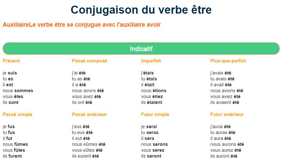 Ortholud Com On Twitter Conjugaison Du Verbe Etre A Tous Les Temps Https T Co 82xckqlv5o