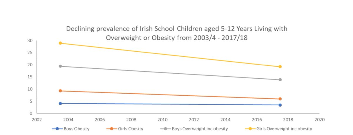 Interesting new data from Ireland showing declines in obesity prevalence among children aged 5-12 since 2003/4, with less sugar, more fibre & fruit @IUNAIreland @WorldObesity irp-cdn.multiscreensite.com/46a7ad27/files…