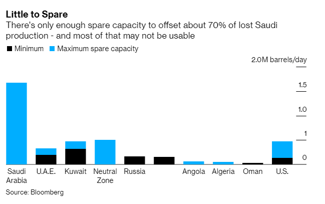 The oil market is facing a prolonged disruption to Saudi Arabia's crude production with few options for replacing such huge output losses https://t.co/H17vyTlX8M #OOTT https://t.co/VD6YP4v7IP