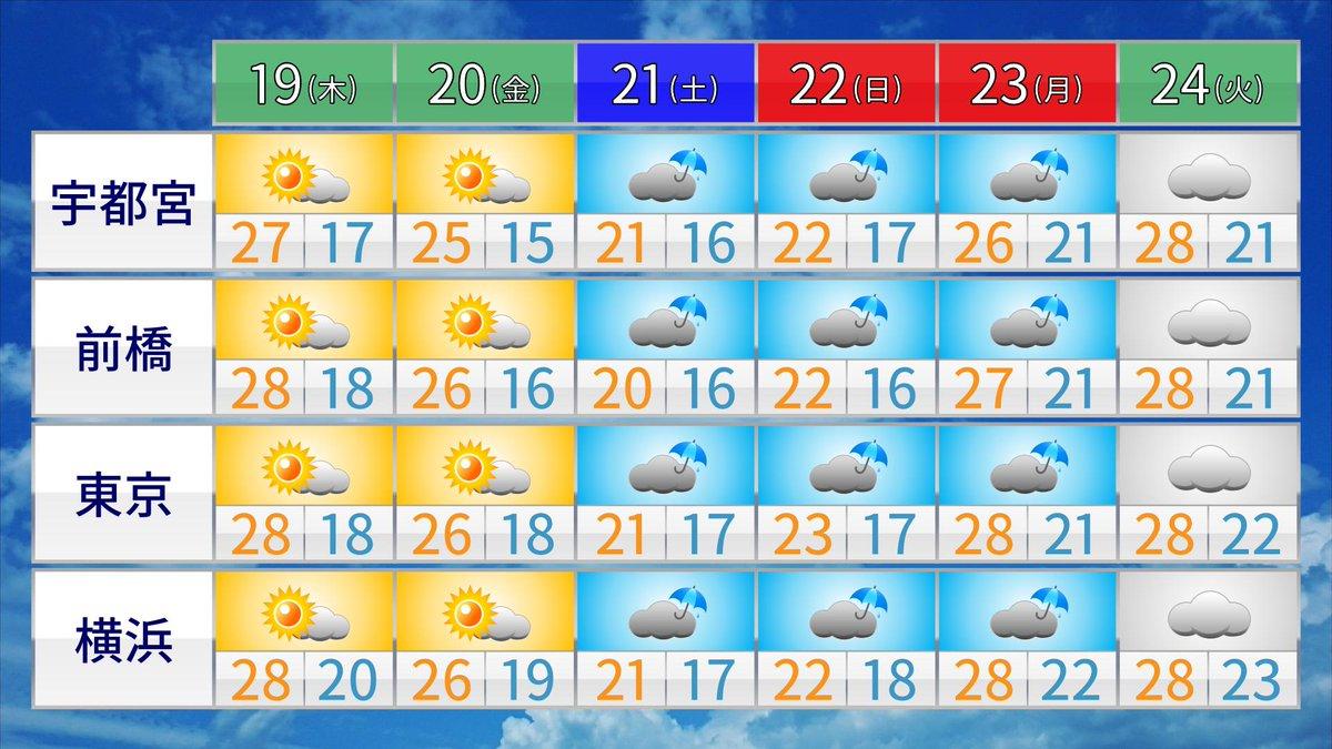 明日の雨を境に、このさき朝晩は一気に涼しくなります。  #DPZ『秋雨前線ウロウロ 秋分の日の3連休から雨の日多く?』