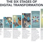 Image for the Tweet beginning: Why #DigitalTransformation Won't Succeed Without