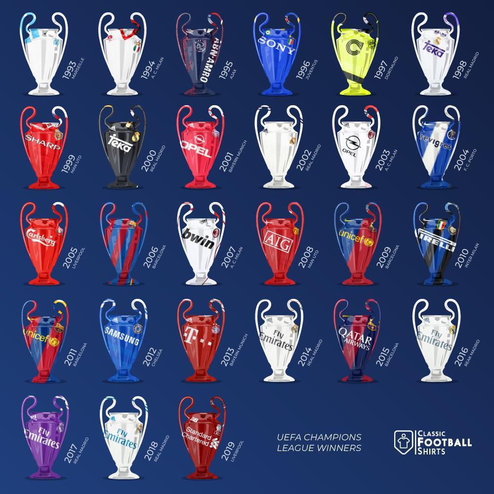 Champions League Winners 1993-2019  Real Madrid  Barca  AC Milan  Liverpool  Man United  Bayern  Ajax  Chelsea  Dortmund  Inter  Juve  Marseille  Porto   #UCL<br>http://pic.twitter.com/UFiuJ1Lgpb