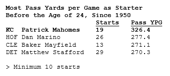 Mahomes has averaged the most passing YPG of any quarterback before his 24th birthday, almost 50 more than Hall of Famer Dan Marino twitter.com/Chiefs/status/…