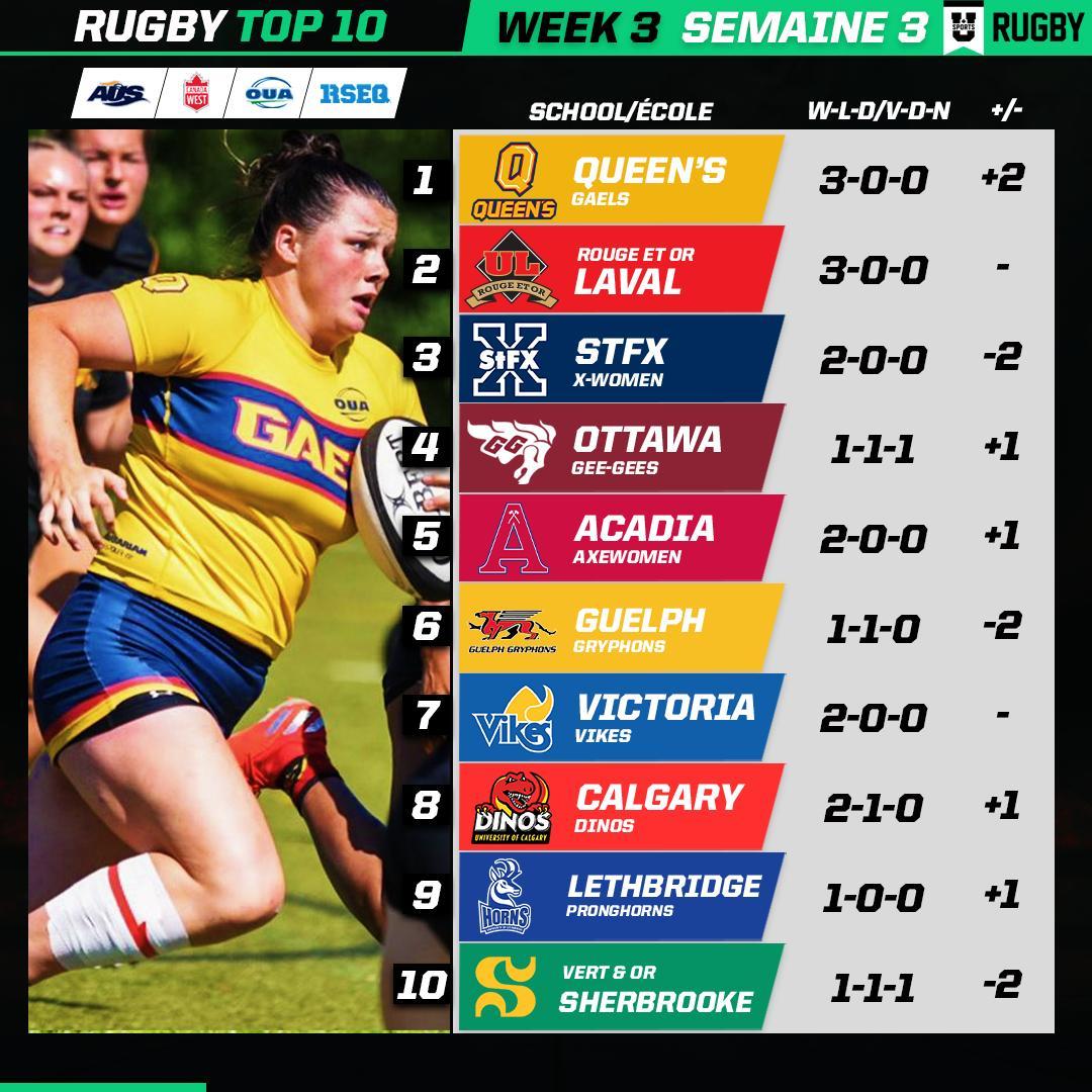Top 10 Tuesday: @queensgaels claim first 1⃣ ranking in women's rugby program history / Les Gaels se classent 1⃣ en rugby féminin pour la première fois @AUS_SUA | @CanadaWest | @OUAsport | @RSEQ1 | @RugbyCanada 🔗EN: bit.ly/2lV8ayi /🔗FR: bit.ly/2me4WWK