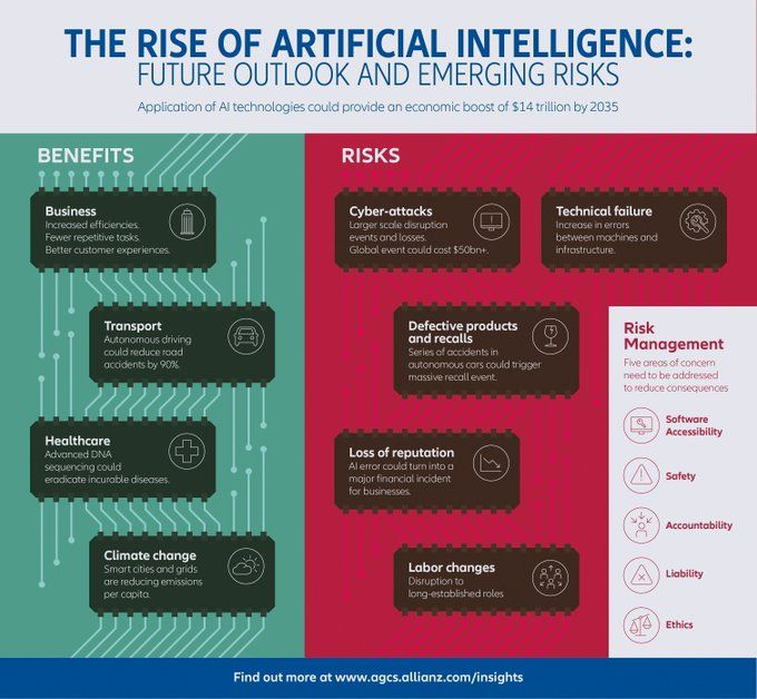 test Twitter Media - The rise of #AI!!   #ArtificialIntelligence #infographic https://t.co/HxaoQuJrOx