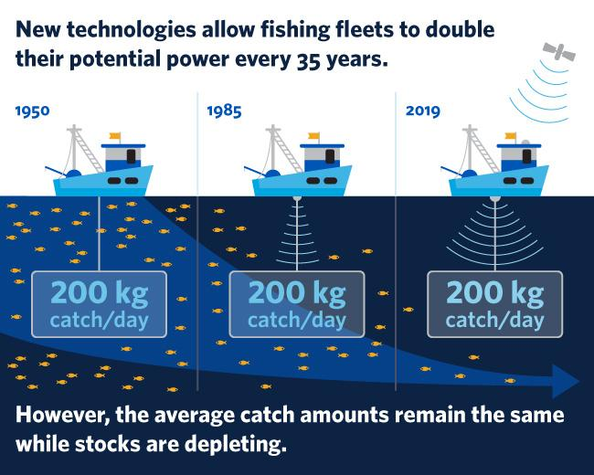 New technology allows fleets to double fishing capacity -- and deplete fish stocks faster eurekalert.org/pub_releases/2…