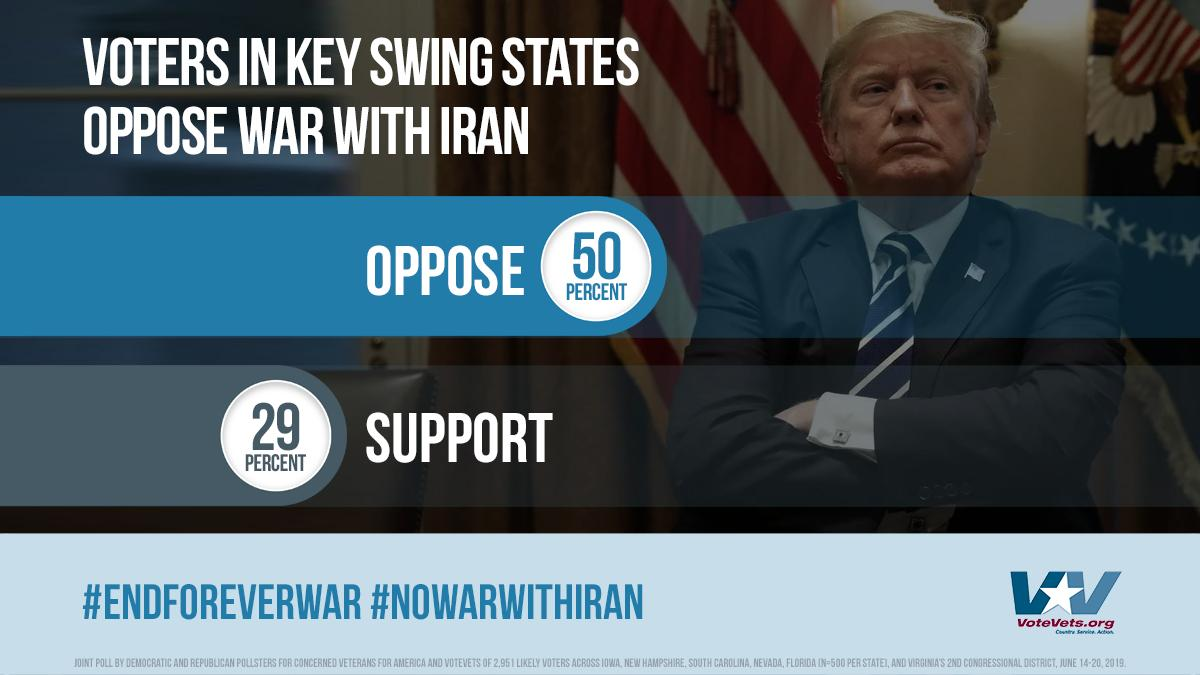 Our 2020 swing state poll from June shows overwhelmingly strong opposition to a war with #Iran, support for a repeal of the 2001 #AUMF that was passed after 9/11, and wariness of any further involvement in #ForeverWar around the world. Full Report: bit.ly/2ZRu8RH