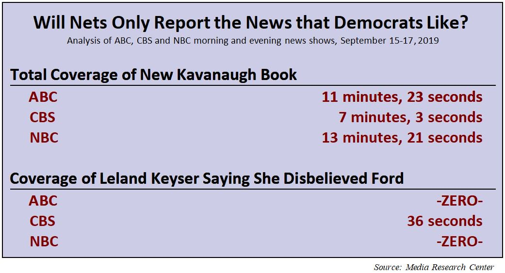 News Outlets Almost Completely Ignore Reporting On Part Of A Kavanaugh Allegation, Analysis Finds