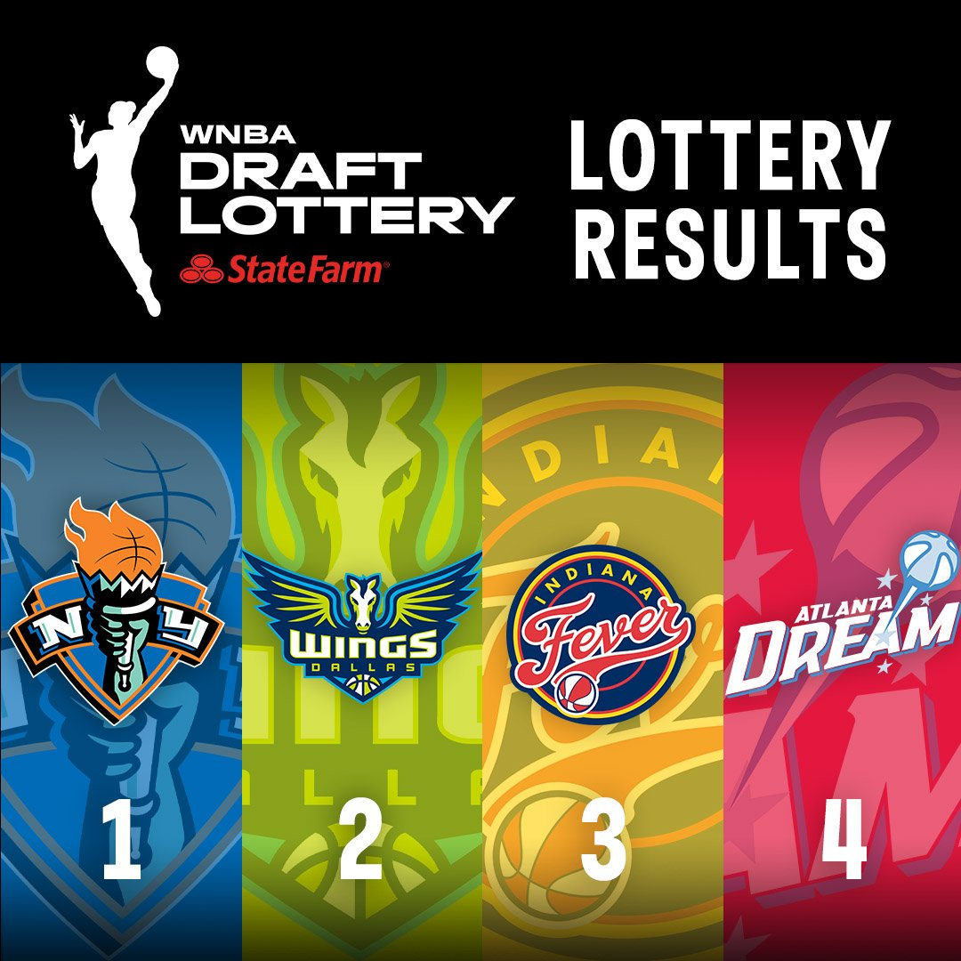 The official results of the #WNBA Draft Lottery 2020! 👀  The @nyliberty secure the No. 1 pick!