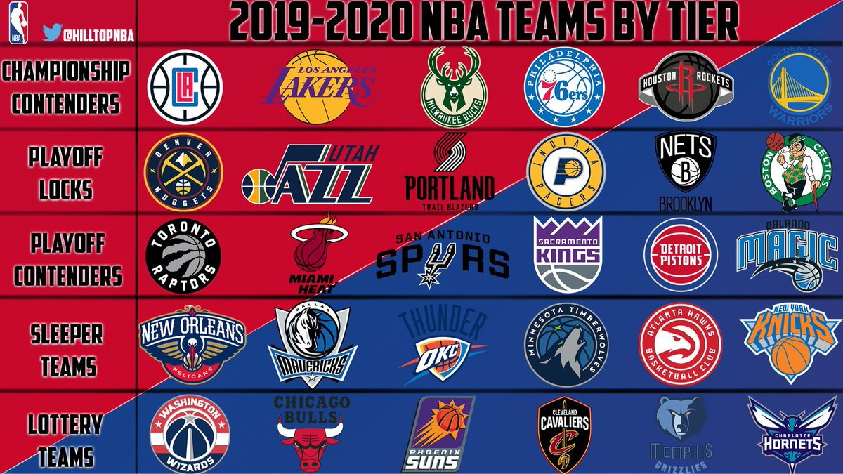 Hilltop Hoops On Twitter Ranking Every Nba Team By Tier
