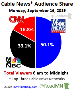 Cable News* Audience Share Monday, September 16, 2019 1⃣@FoxNews 50.1% 2⃣@MSNBC 33.1% 3⃣@CNN 16.8%