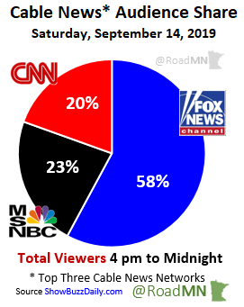 Cable News* Audience Share Saturday, September 14, 2019 1⃣@FoxNews 58% 2⃣@MSNBC 23% 3⃣@CNN 20%