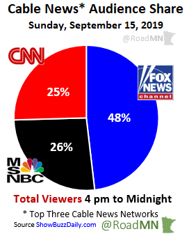 Cable News* Audience Share Sunday, September 15, 2019 1⃣@FoxNews 48% 2⃣@MSNBC 26% 3⃣@CNN 25%