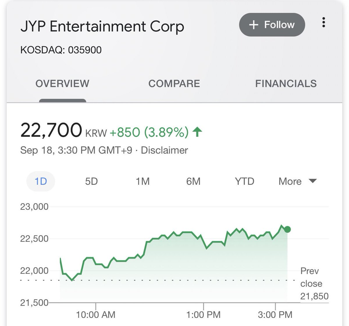 JYP entertainment stock and YG entertainment stock are now the closest to each other they've ever been