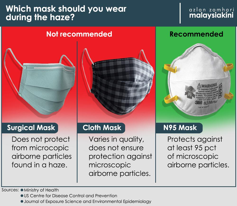 You Wear com's Should Malaysiakini The Mask - During Tweet