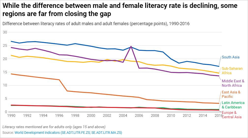 Did you know that at 57%, Sub Saharan #Africa has the lowest level of adult female literacy?  http:// wrld.bg/cw2E30pyaqw      #WednesdayWisdom <br>http://pic.twitter.com/KQYrSuUjTu