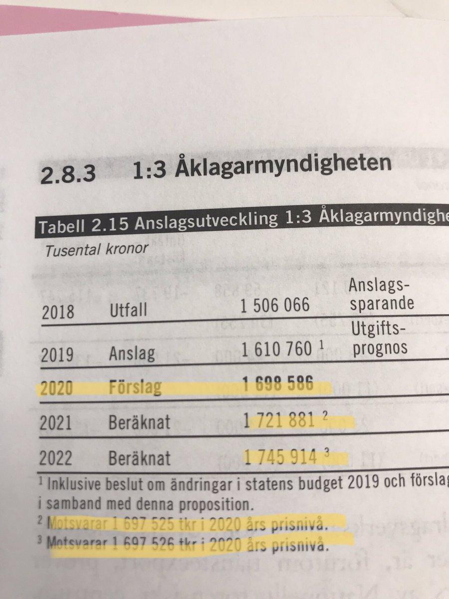 statens budget 2019