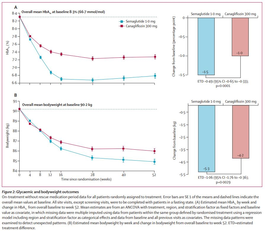 test Twitter Media - #FREE w/reg (also FREE) until Sep 26: Efficacy and safety of once-weekly #semaglutide versus daily #canagliflozin as add-on to #metformin in patients with type 2 #diabetes (SUSTAIN 8): a double-blind, phase 3b, randomised controlled trial https://t.co/INcq4YkS7v #T2D #EASD2019 https://t.co/NTdJzcoJau