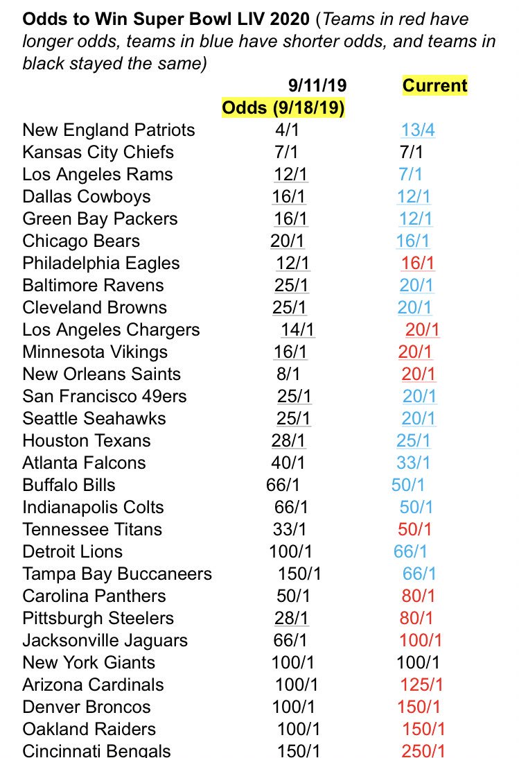 The Rams are now the NFC Super Bowl favorites at 7-1, per @betonline_ag. They entered last week's NFC title game rematch with New Orleans at 12-1. New England, whose odds were shortened to 13-4 this week, is the overall favorite.