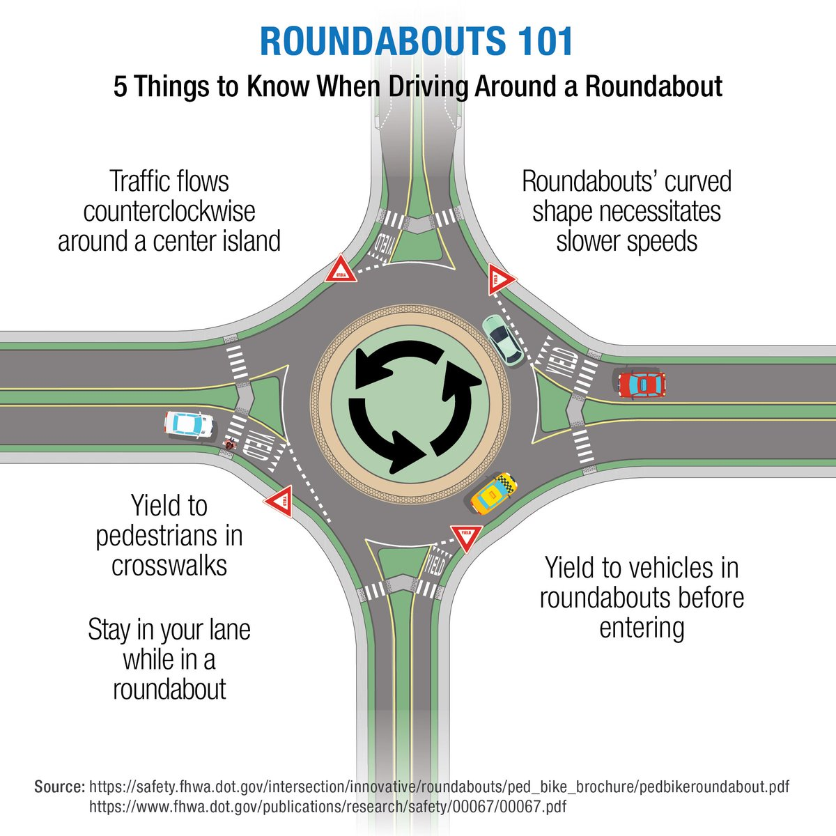 It'South #RoundaboutsWeek and we appreciate them being one more tool in our intersection improvement toolbox!