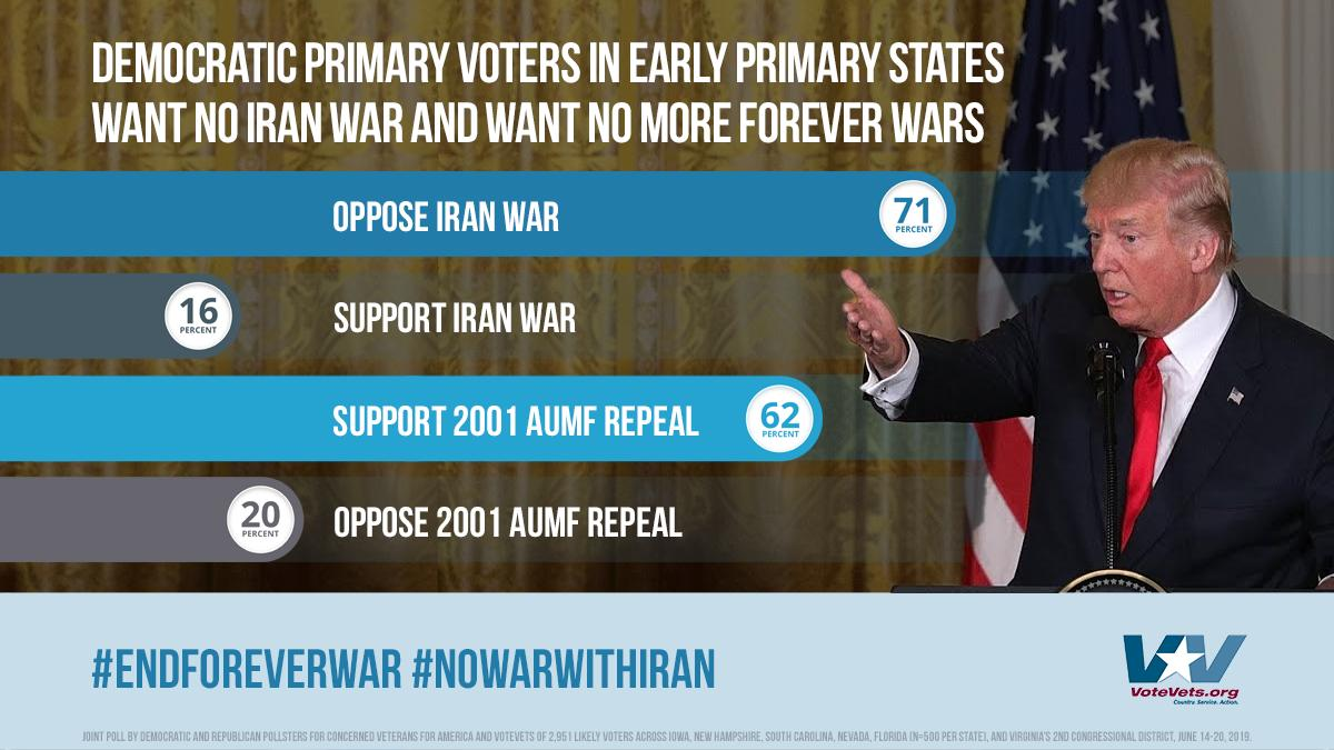 2020 voters, in our June swing state poll, had a clear message for Washington: Repeal the 2001 #AUMF and NO War with #Iran. #ForeverWar #NoWarWithIran #VoteVets2020 #WednesdayWisdom